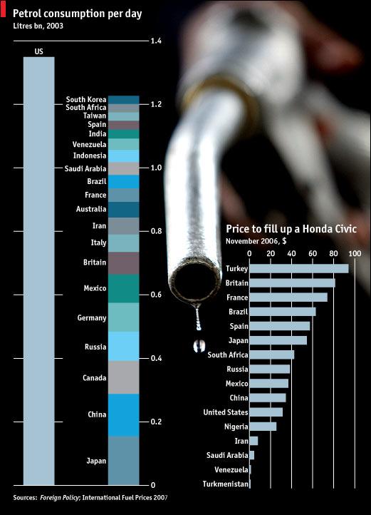 Gasoline Consumption Per Day