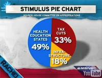 Obama Stimulus Package