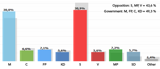 swedish-election-result