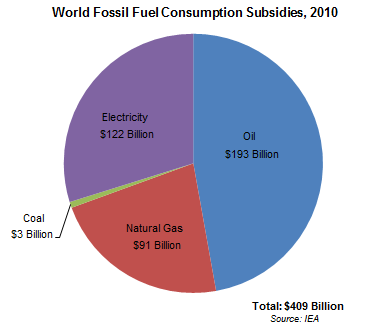 Graph on world fossil fuel consumption subsidies in 2010.