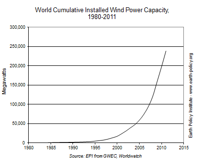 Graph on World Cumulative Installed Wind Power Capacity between 1980-2011