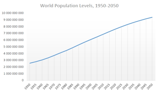 america in 2050 essay