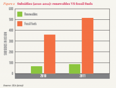 Fossil fuel subsidies versus renewable energy subsidies