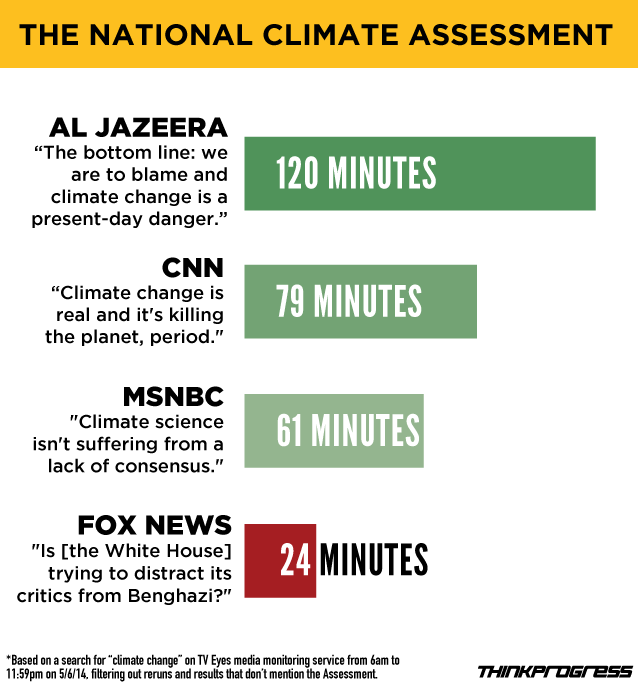 National Climate Assessment coverage