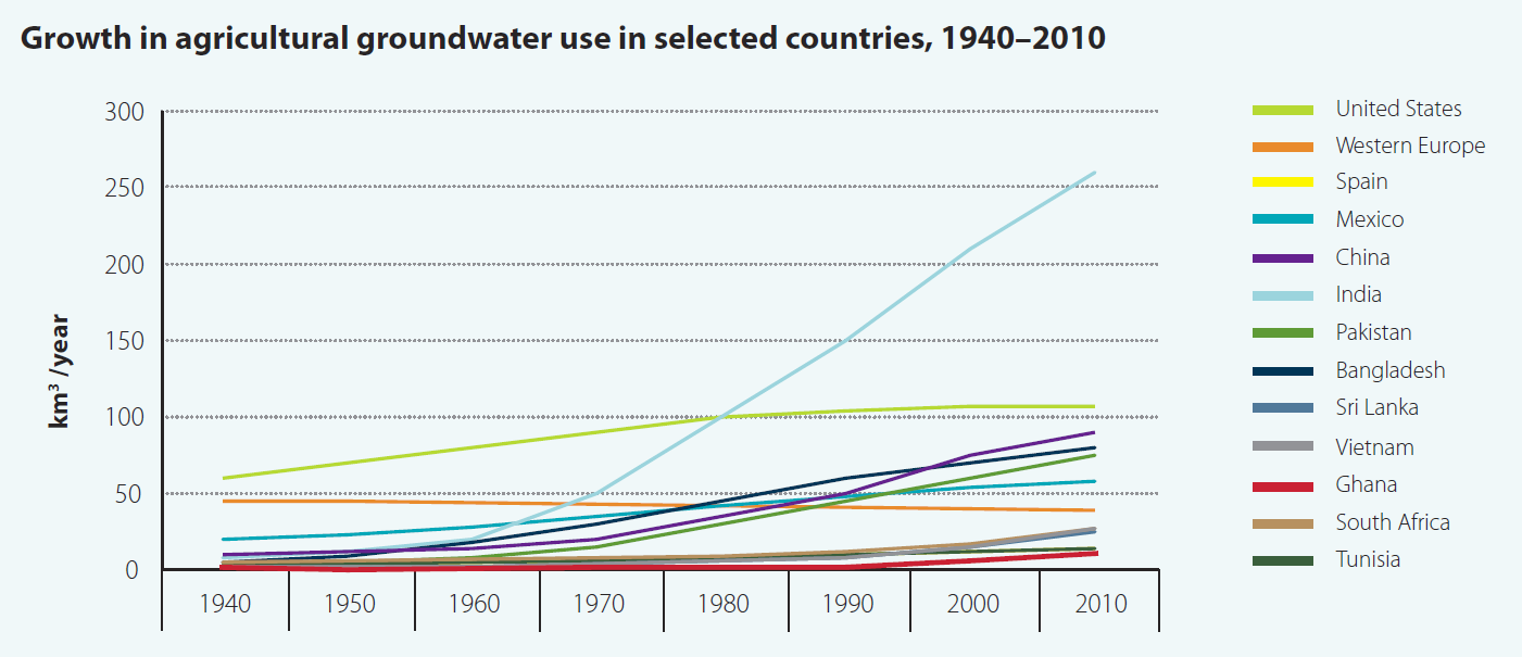 Growth in agricultural groundwater use in selected countries, 1940–2010