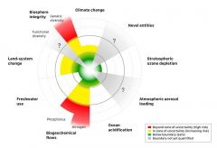 Planetary Boundaries 2015