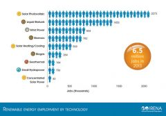 Renewable energy jobs 2013