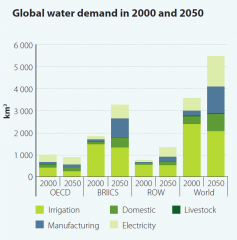 World Water Development Report graph2