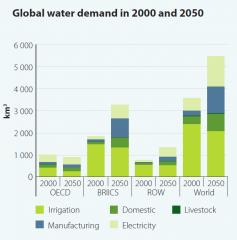 World Water Development Report graph2