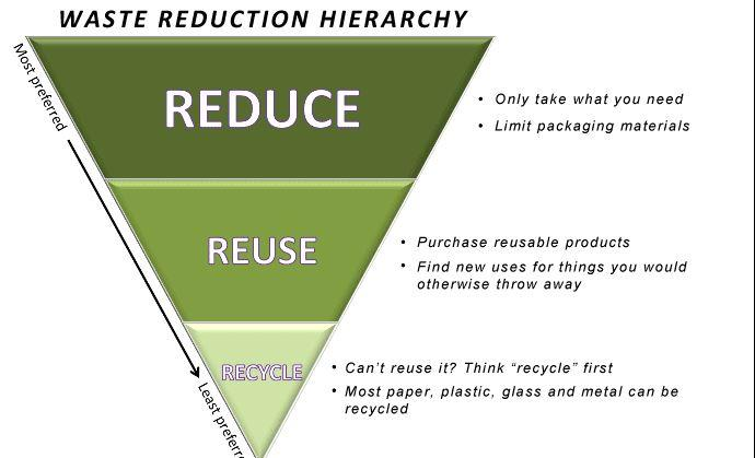 Reuse,_Reduce,_Recycle_How_to_Make_a_Gre