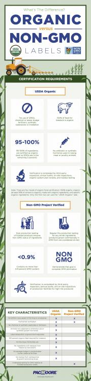 Pacmoore-GMO-Organic-Infographic-V4.jpg